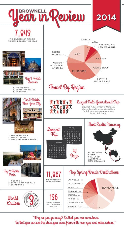Brownell Year in Review (Infographic)